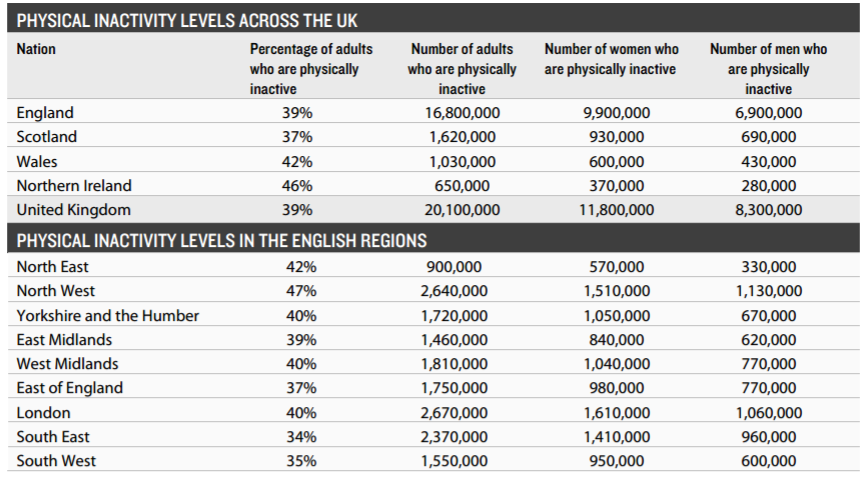 Physical Inactivity UK